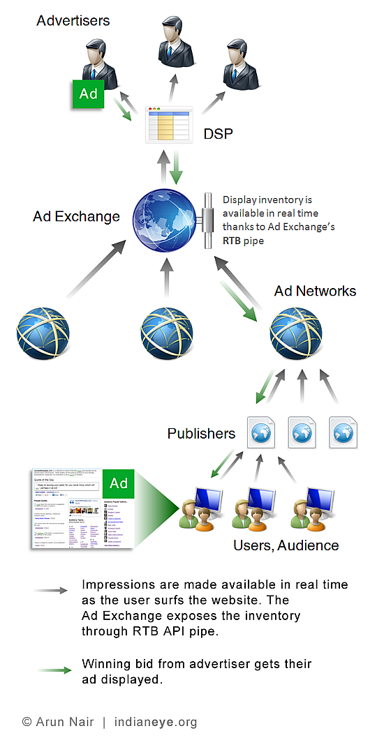 A scenario illustrating interactions between a DSP, Ad Exchange, Ad Network, Publisher and the End-user.